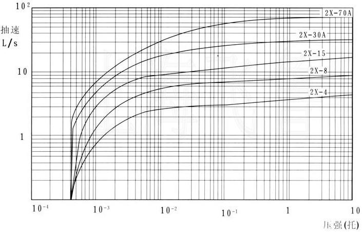 2X型旋片式真空泵性能曲線圖