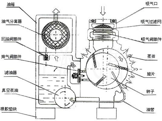 xd型旋片式真空泵结构原理图