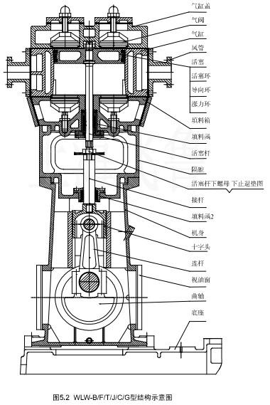 2wlw型往复式真空泵结构图