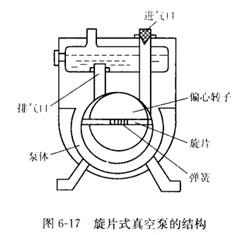 旋片式真空泵结构