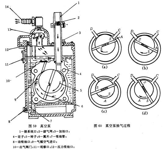 机械真空泵的构造与使用