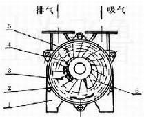 SK型水环式真空泵原理图1
