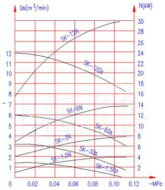 SK-1.5/3/6/12压缩机工作性能曲线