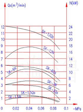 SK-1.5/3/6/12真空泵工作性能曲线