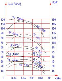 SK-20/30/42/60/85/120真空泵工作性能曲线