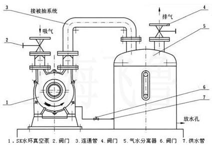 真空泵及压缩机系统由真空泵(压缩机)